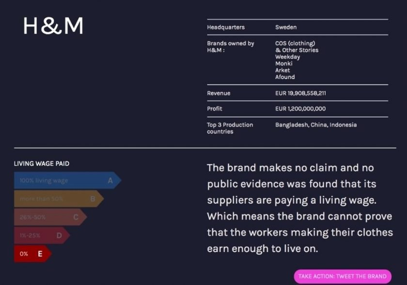 Fashion Checker review of H&M showing the brand does not pay living wages